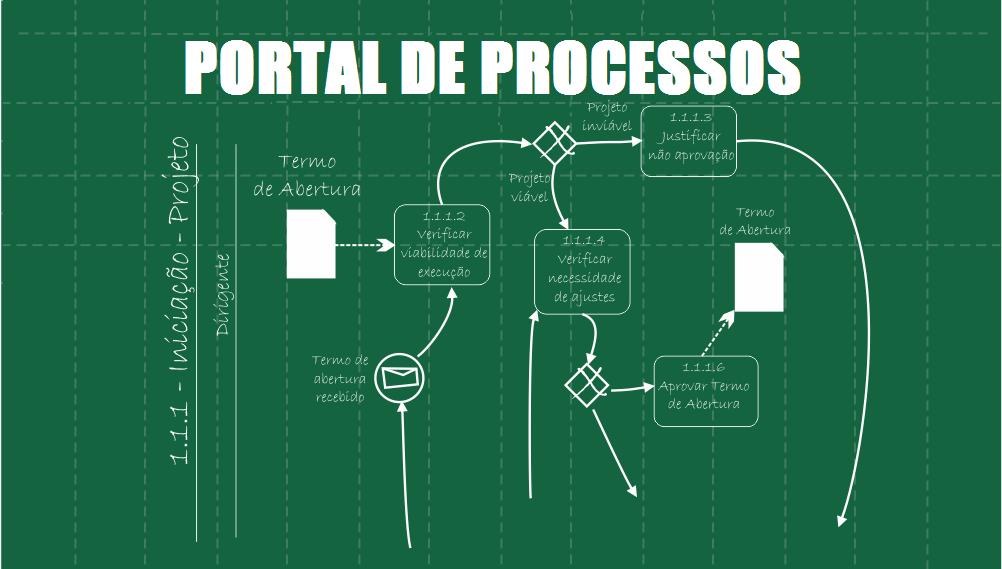 Portal de Processos